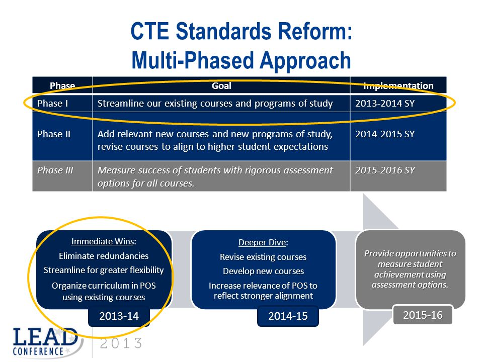 CTE Standards Reform: External Support Initiated a collaborative and facilitative process that engaged external experts to supplement internal staff capacity and to build internal staff expertise Area of ExpertiseExternal Support Real time and lagging workforce and labor data interpretation Jobs for the Future (JFF) Cogitative demand in standards, framework for successful pathways Educational Policy Improvement Center (EPIC) CTE content knowledge, standard writing and editing Center for Occupational Research and Development (CORD) Quality instructional practicePeabody College, Vanderbilt University Project managementThomas Gibney, independent contractor (embedded with staff)