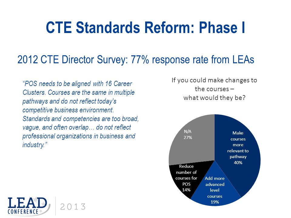 """CTE Standards Reform: Phase I 2012 CTE Director Survey: 77% response rate from LEAs """"POS needs to be aligned with 16 Career Clusters. Courses are the"""