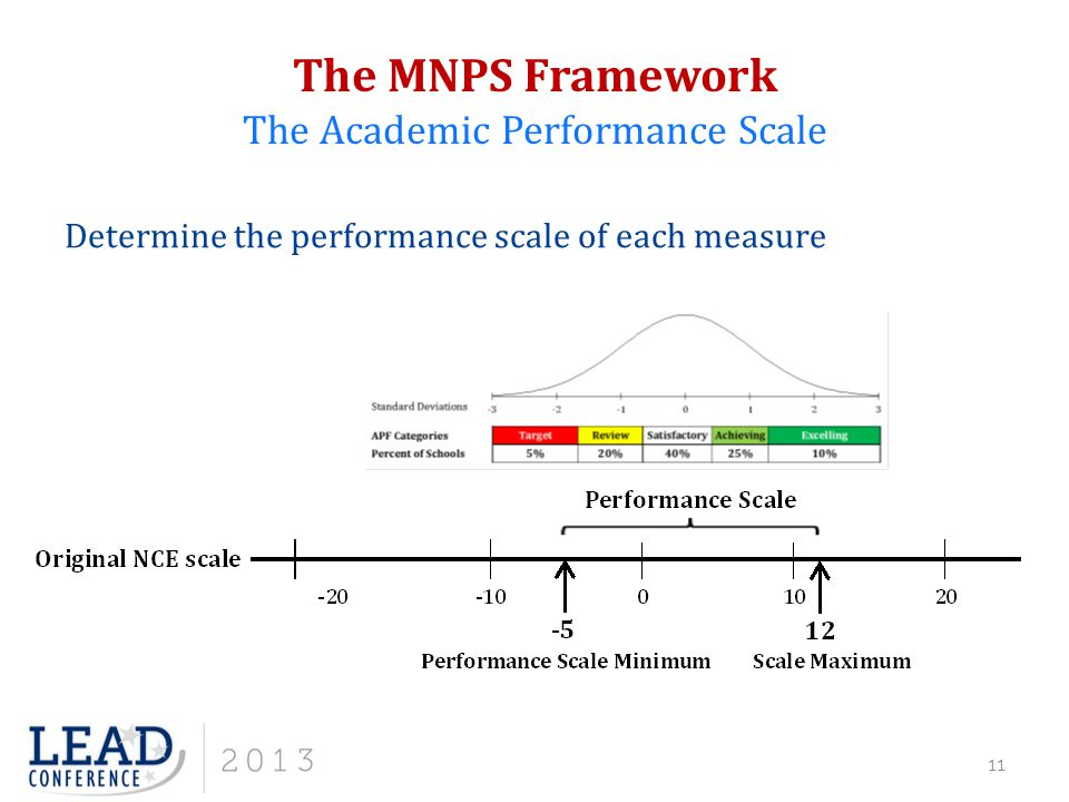 The MNPS Framework The Academic Performance Scale Determine the performance scale of each measure 11