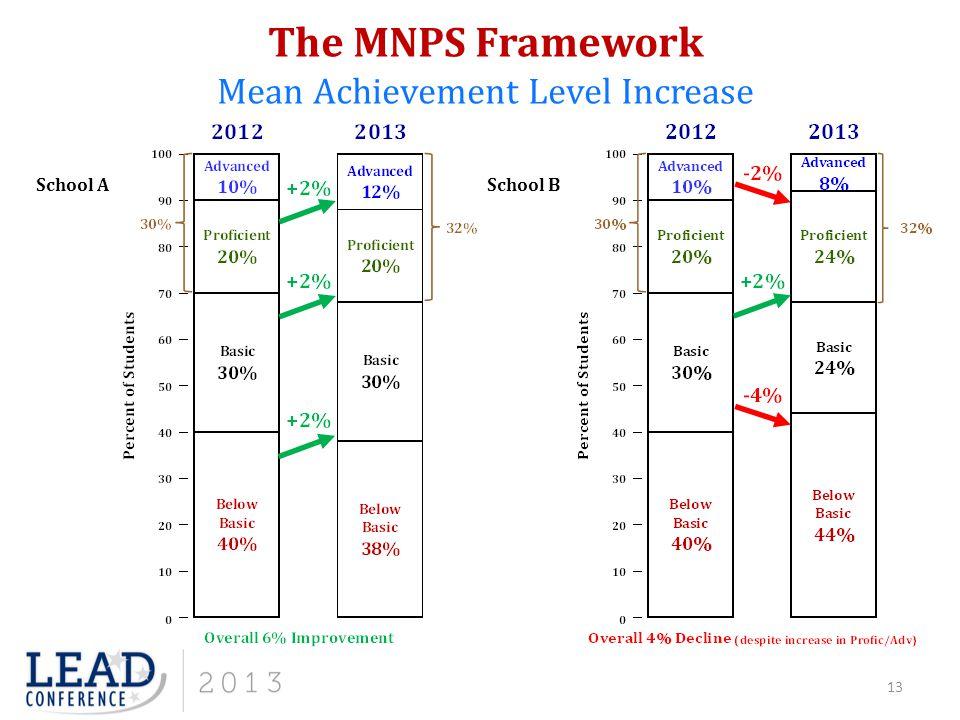 The MNPS Framework Mean Achievement Level Increase School ASchool B 13
