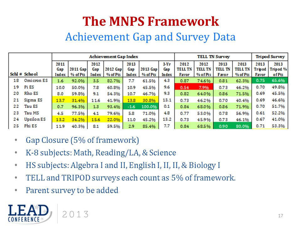 The MNPS Framework Achievement Gap and Survey Data Gap Closure (5% of framework) K-8 subjects: Math, Reading/LA, & Science HS subjects: Algebra I and