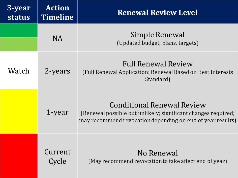 3-year status Action Timeline Renewal Review Level NA Simple Renewal (Updated budget, plans, targets) Watch2-years Full Renewal Review (Full Renewal A