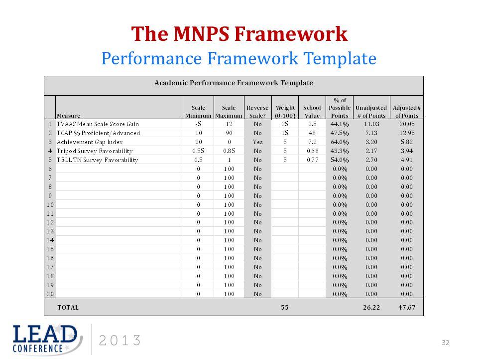 The MNPS Framework Performance Framework Template 32