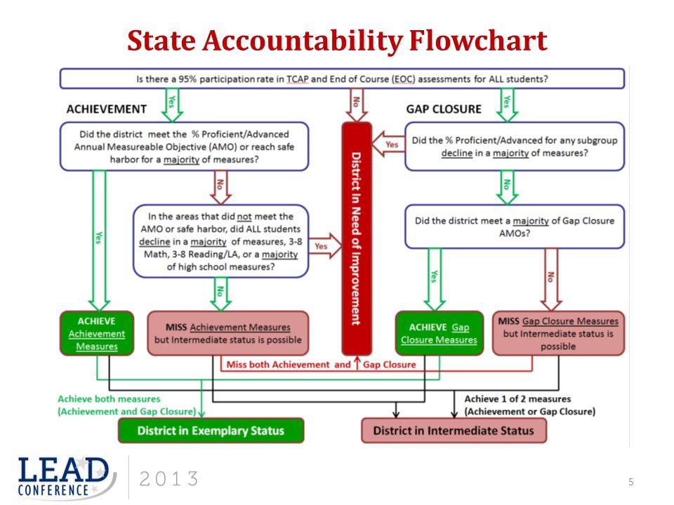 State Accountability Flowchart 5