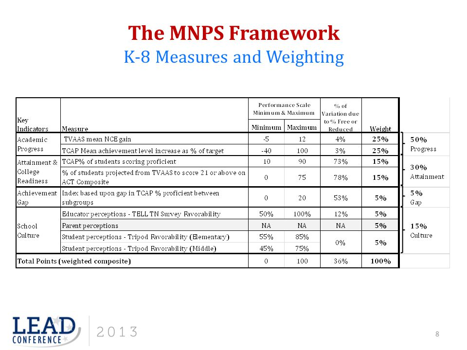The MNPS Framework K-8 Measures and Weighting 8