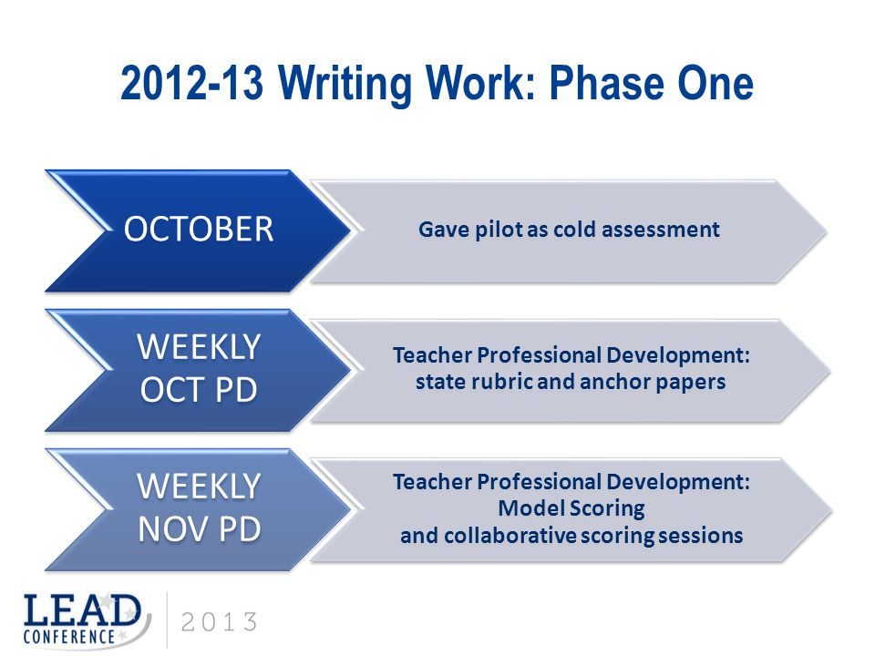 2012-13 Writing Work: Phase One OCTOBER Gave pilot as cold assessment WEEKLY OCT PD Teacher Professional Development: state rubric and anchor papers W