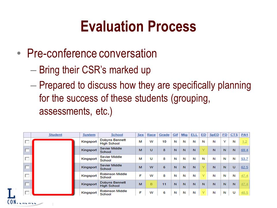 Evaluation Process Pre-conference conversation – Bring their CSR's marked up – Prepared to discuss how they are specifically planning for the success of these students (grouping, assessments, etc.)