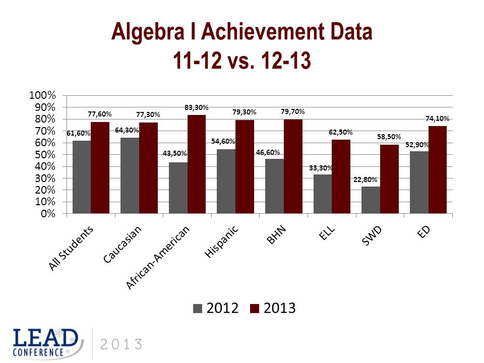 Algebra I Achievement Data 11-12 vs. 12-13