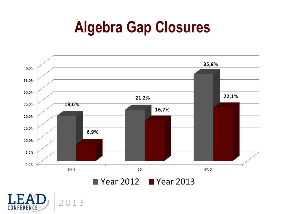 Algebra I TVAAS
