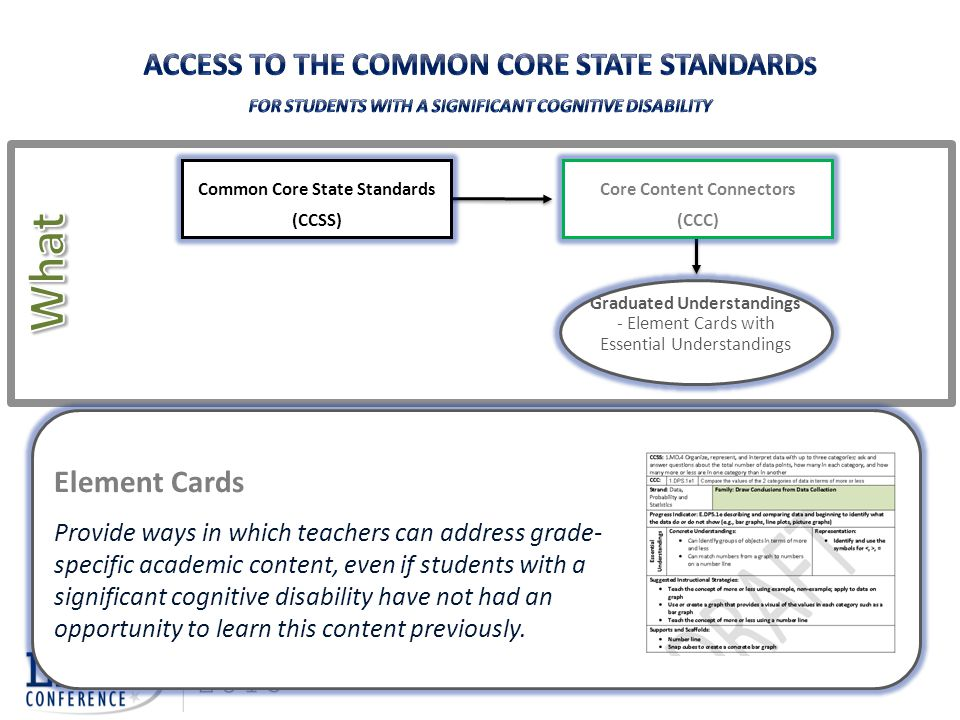Graduated Understandings - Element Cards with Essential Understandings Core Content Connectors (CCC) Common Core State Standards (CCSS) Element Cards