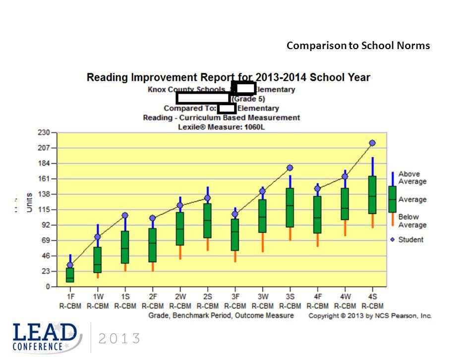 Comparison to School Norms