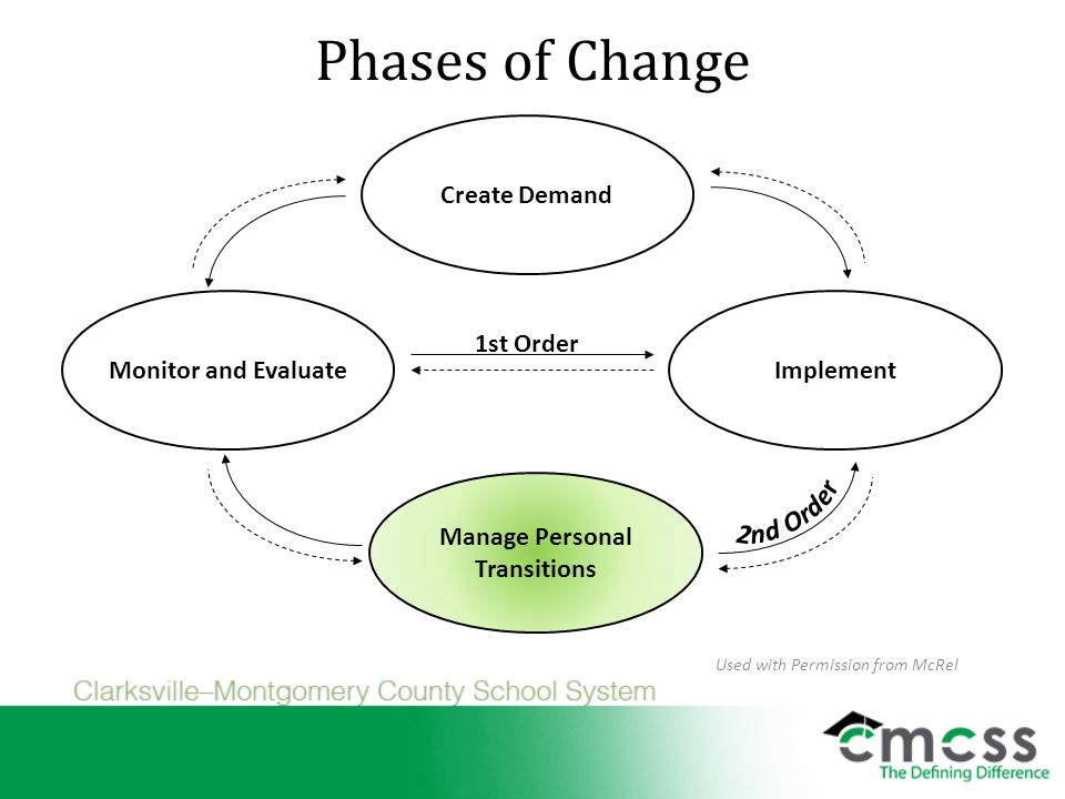 Phases of Change 1st Order Create Demand Manage Personal Transitions ImplementMonitor and Evaluate Used with Permission from McRel