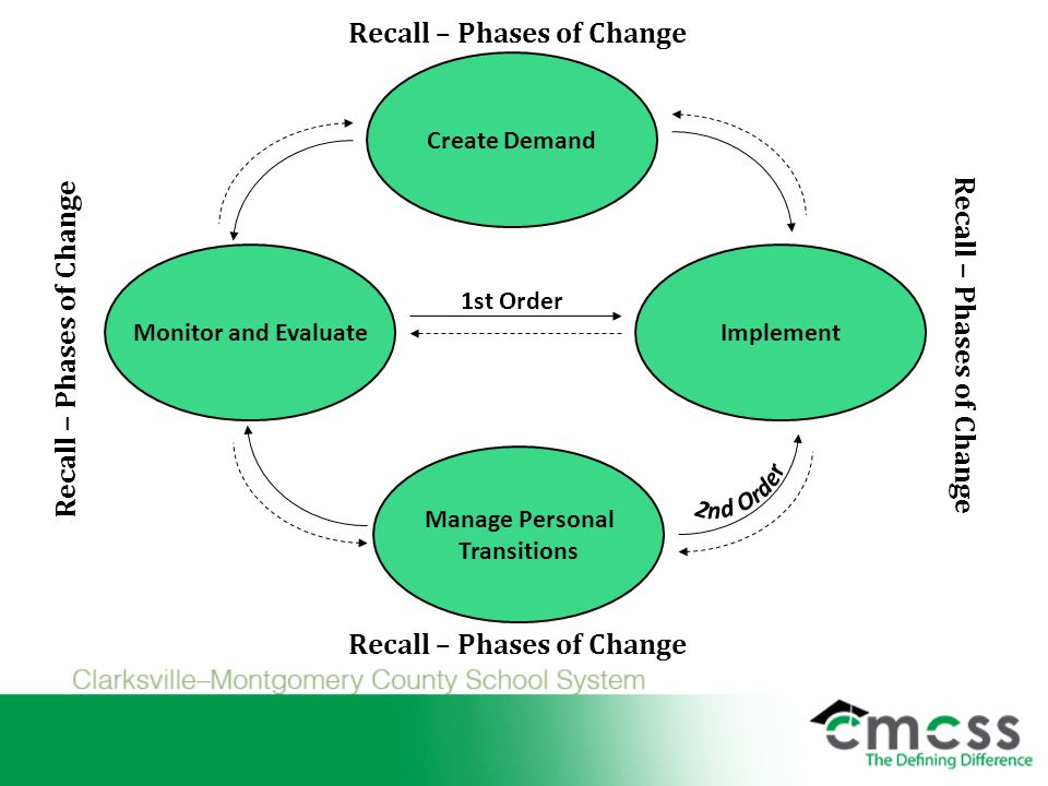 1st Order Create Demand Manage Personal Transitions ImplementMonitor and Evaluate Recall – Phases of Change
