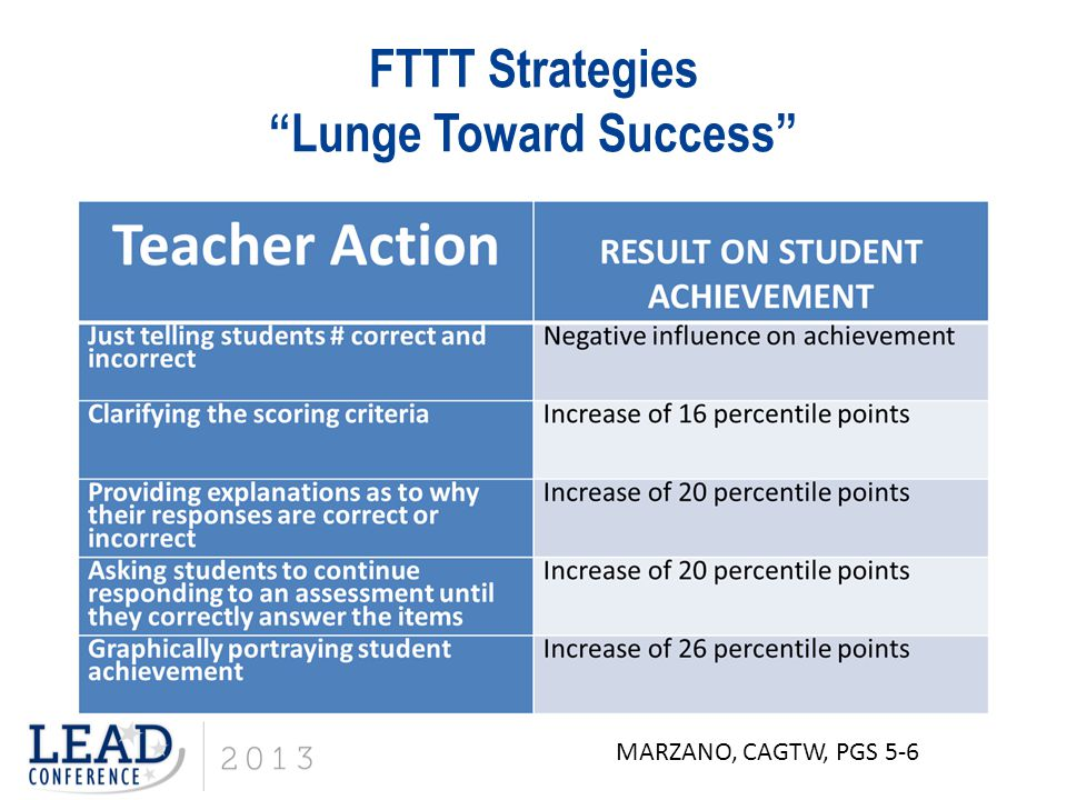 "FTTT Strategies ""Lunge Toward Success"" MARZANO, CAGTW, PGS 5-6"