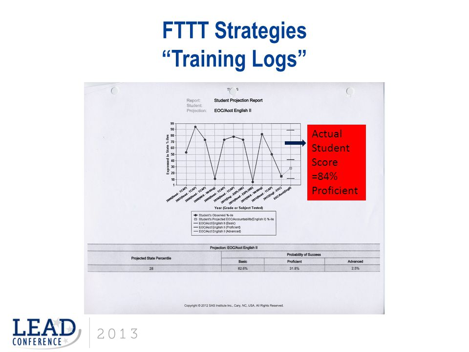 FTTT Strategies Training Logs Actual Student Score =84% Proficient