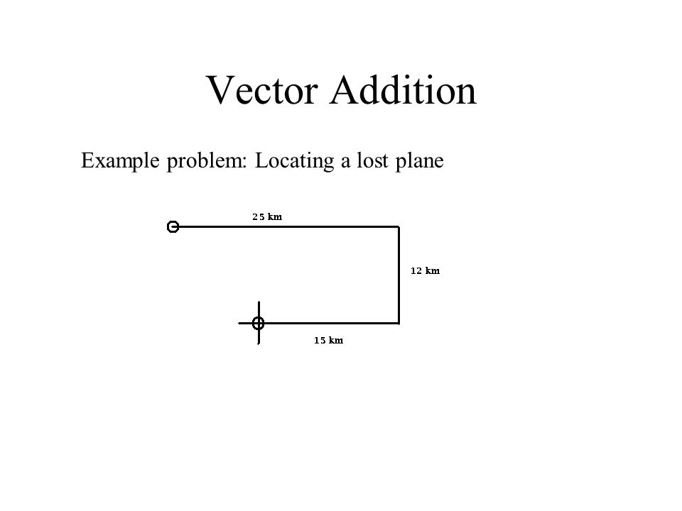 Vector Addition Example problem: Locating a lost plane