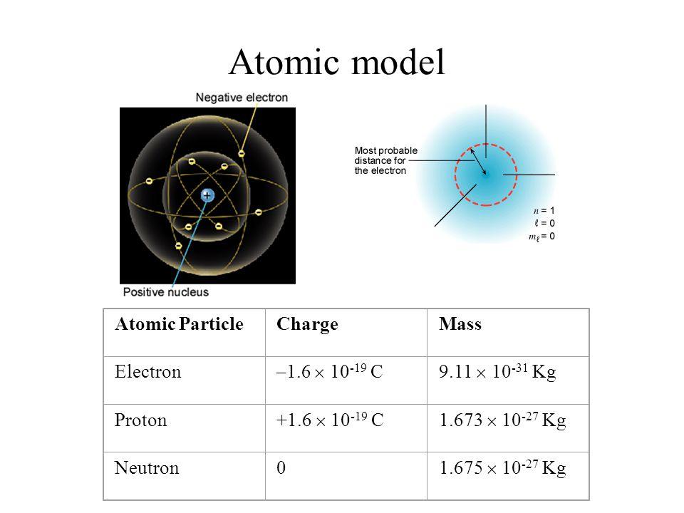 Atomic model Atomic ParticleChargeMass Electron –1.6  10 -19 C9.11  10 -31 Kg Proton +1.6  10 -19 C1.673  10 -27 Kg Neutron0 1.675  10 -27 Kg
