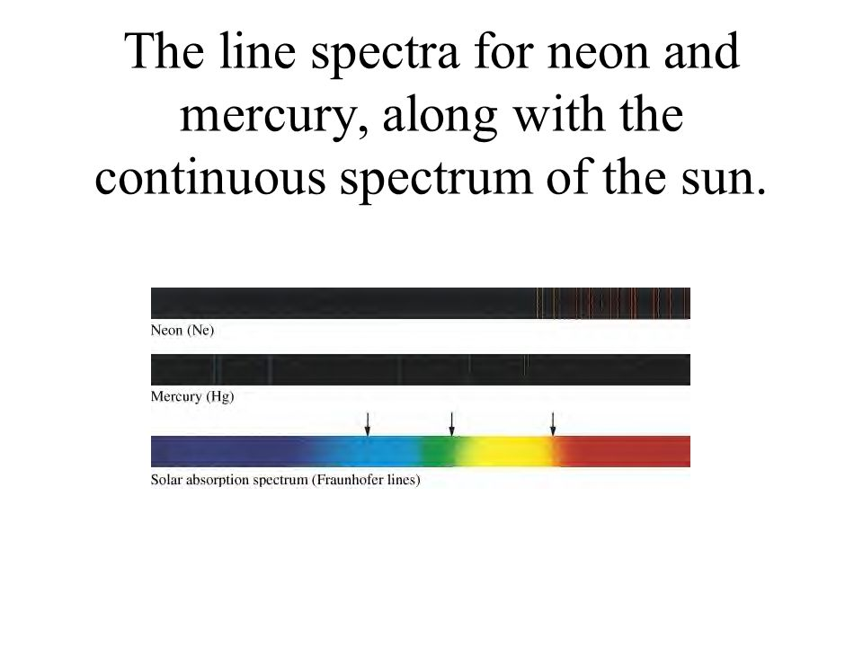 The line spectra for neon and mercury, along with the continuous spectrum of the sun.