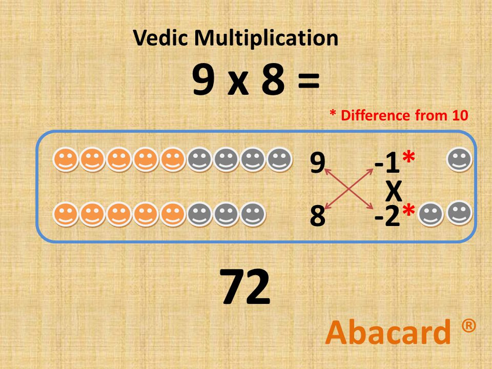 9 x 8 = 8 Abacard ® 9 -2* -1* 7 X Vedic Multiplication 2 * Difference from 10
