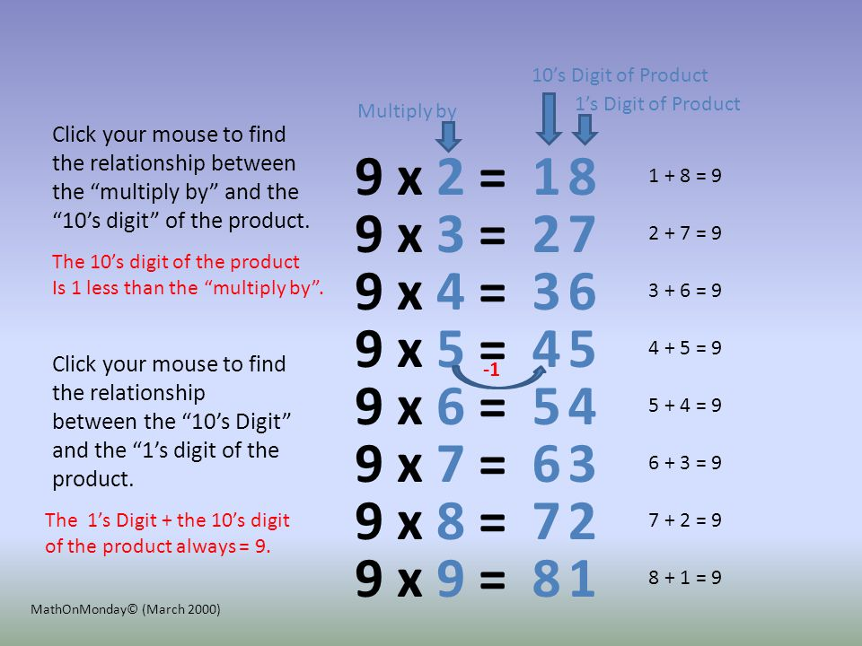 The Nines Pattern Let's count by nines by adding 9s using add 10 and subtract 1. Click your mouse to see the pattern develop. + (10 – 1) = 18 Two Nine