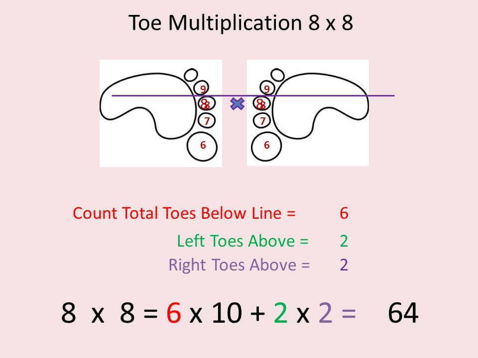 Toe Multiplication 8 x 8 6 7 8 9 6 7 8 9 88 Count Total Toes Below Line =6 Left Toes Above =2 Right Toes Above =2 8 x 8 = 6 x 10 + 2 x 2 = 64