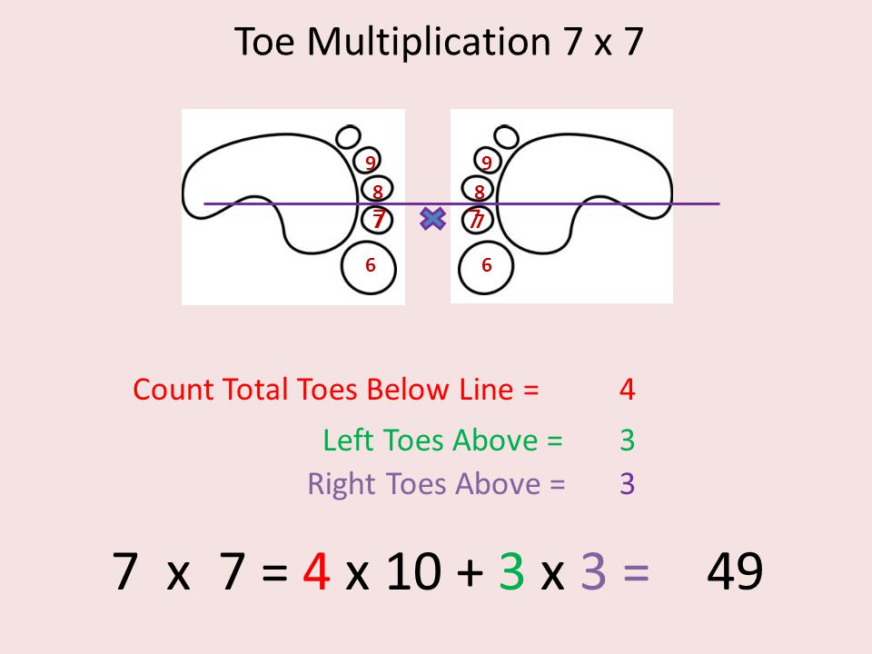 Toe Multiplication 7 x 7 6 7 8 9 6 7 8 9 77 Count Total Toes Below Line =4 Left Toes Above =3 Right Toes Above =3 7 x 7 = 4 x 10 + 3 x 3 = 49