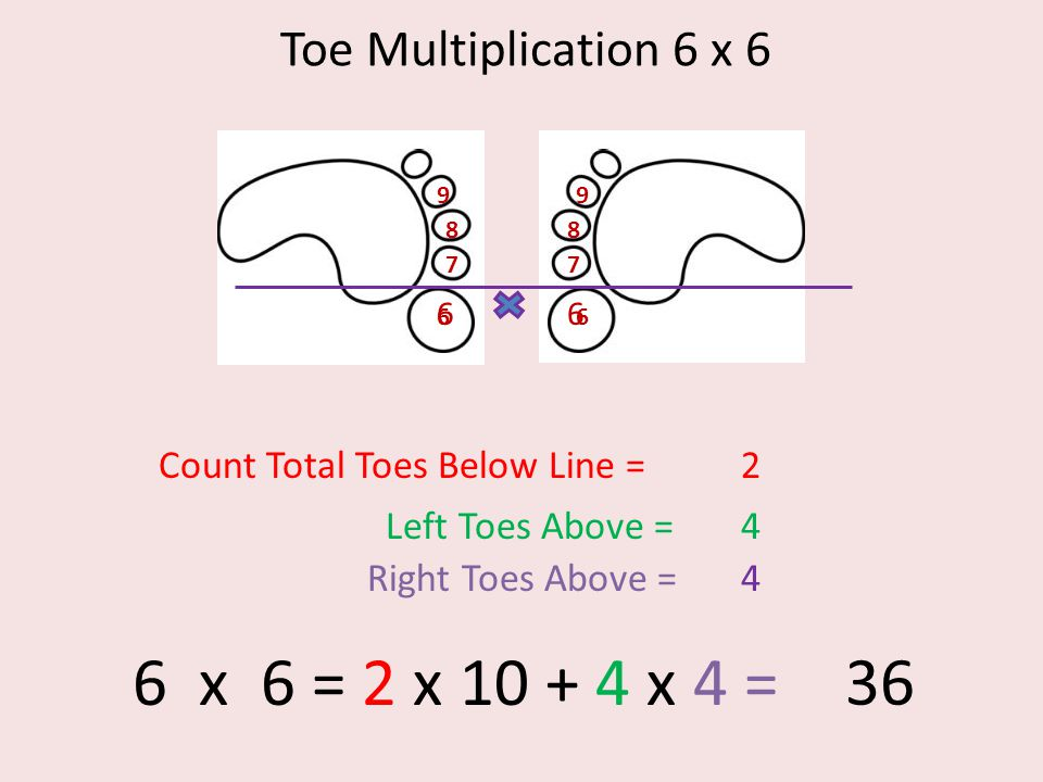 Toe Multiplication 6 x 6 6 7 8 9 6 7 8 9 66 Count Total Toes Below Line =2 Left Toes Above =4 Right Toes Above =4 6 x 6 = 2 x 10 + 4 x 4 = 36