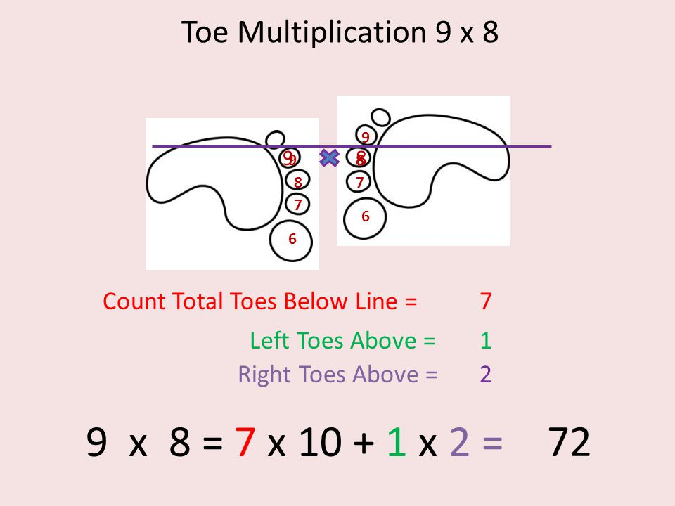 Toe Multiplication 9 x 8 6 7 8 9 6 7 8 9 98 Count Total Toes Below Line =7 Left Toes Above =1 Right Toes Above =2 9 x 8 = 7 x 10 + 1 x 2 = 72