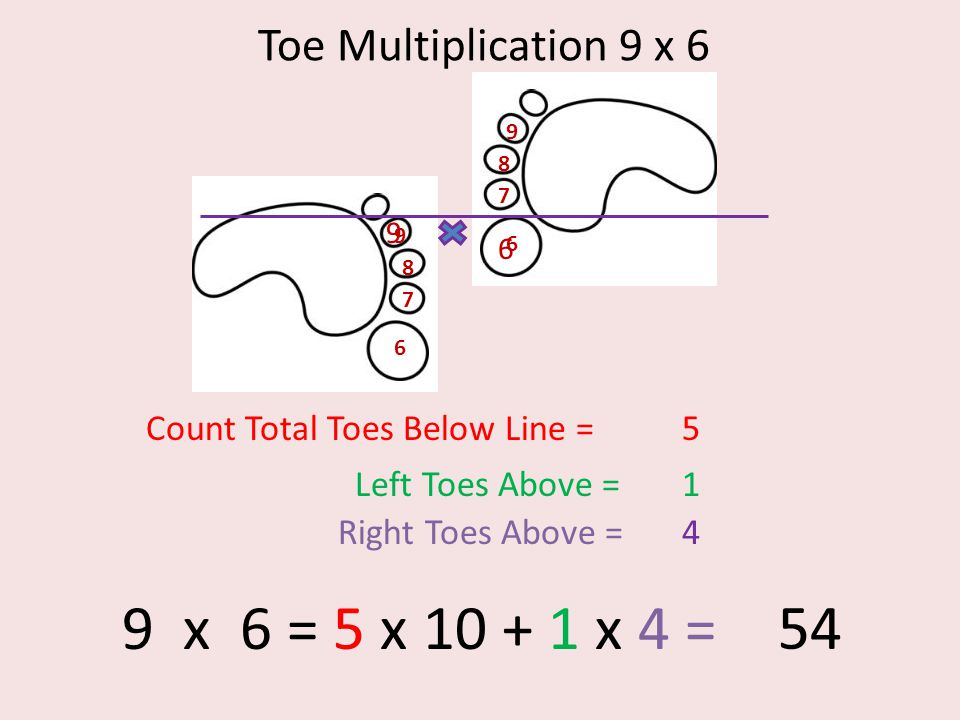 Toe Multiplication 9 x 6 6 7 8 9 6 7 8 9 9 6 Count Total Toes Below Line =5 Left Toes Above =1 Right Toes Above =4 9 x 6 = 5 x 10 + 1 x 4 = 54