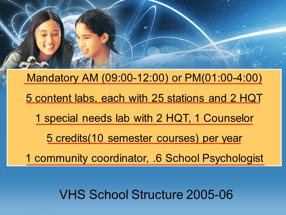 VHS School Structure 2005-06 Mandatory AM (09:00-12:00) or PM(01:00-4:00) 5 content labs, each with 25 stations and 2 HQT 1 special needs lab with 2 HQT, 1 Counselor 5 credits(10 semester courses) per year 1 community coordinator,.6 School Psychologist