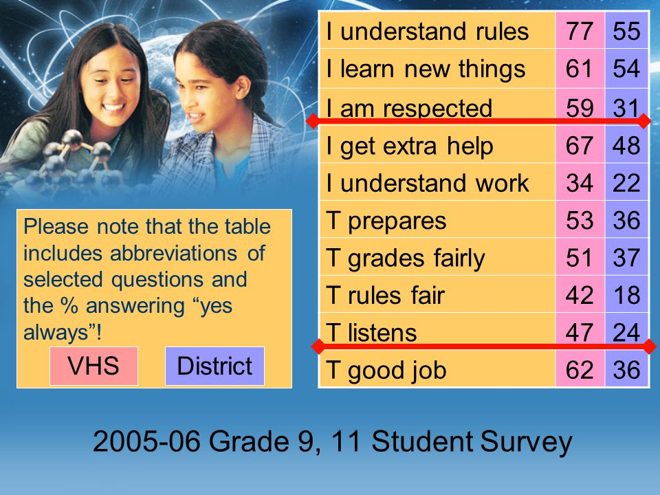 2005-06 Grade 9, 11 Student Survey Please note that the table includes abbreviations of selected questions and the % answering yes always .