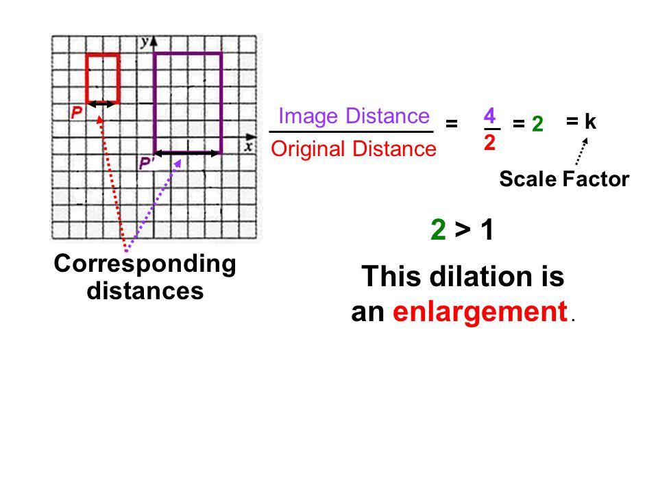 Corresponding distances 4242 = = 2 Image Distance Original Distance = k Scale Factor 2 > 1 This dilation is an enlargement.