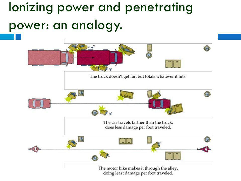 Ionizing power and penetrating power: an analogy.