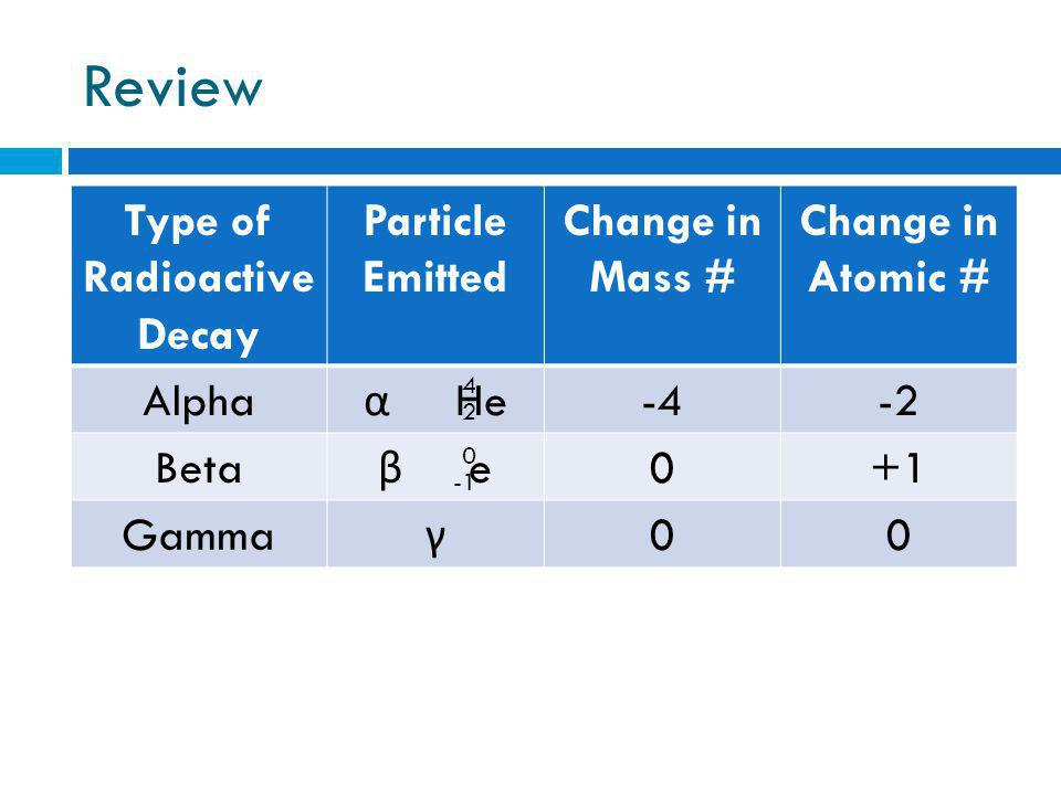 Review Type of Radioactive Decay Particle Emitted Change in Mass # Change in Atomic # Alpha α He -4-2 Beta β e 0+1 Gamma γ 00 4 2 0