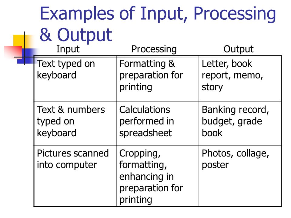 Examples of Input, Processing & Output Text typed on keyboard Formatting & preparation for printing Letter, book report, memo, story Text & numbers typed on keyboard Calculations performed in spreadsheet Banking record, budget, grade book Pictures scanned into computer Cropping, formatting, enhancing in preparation for printing Photos, collage, poster InputProcessingOutput