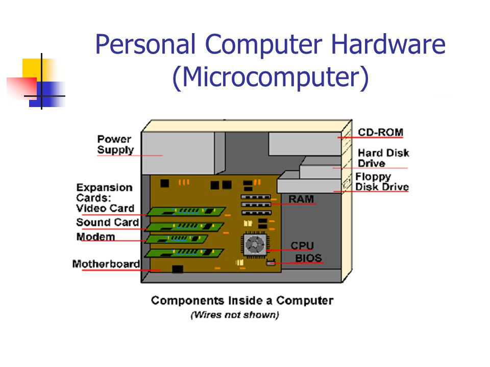 Personal Computer Hardware (Microcomputer)