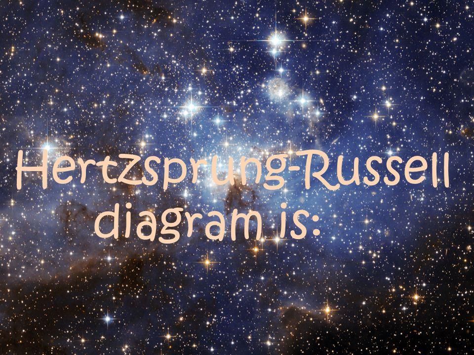 Hertzsprung-Russell diagram is: