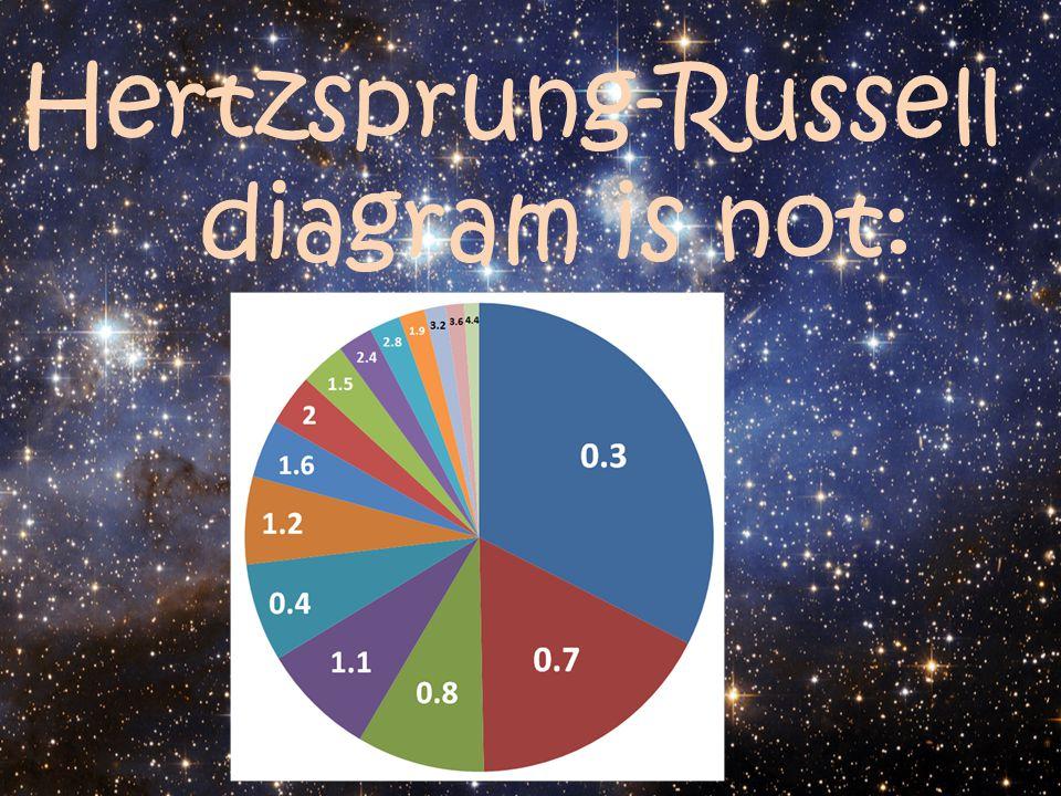 Hertzsprung-Russell diagram is not: