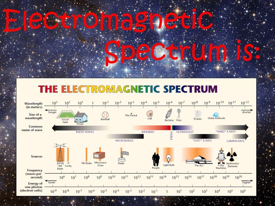 Electromagnetic Spectrum is: