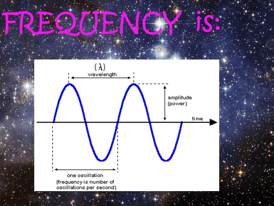 FREQUENCY is: