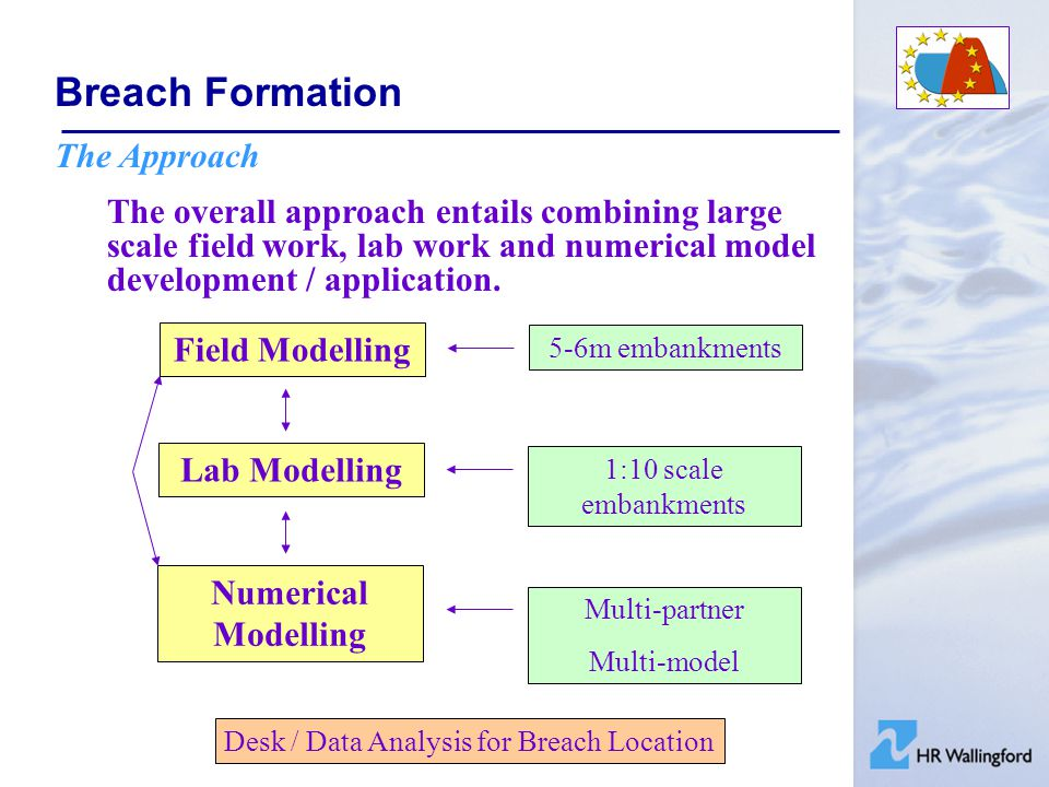 Breach Formation The Approach The overall approach entails combining large scale field work, lab work and numerical model development / application.