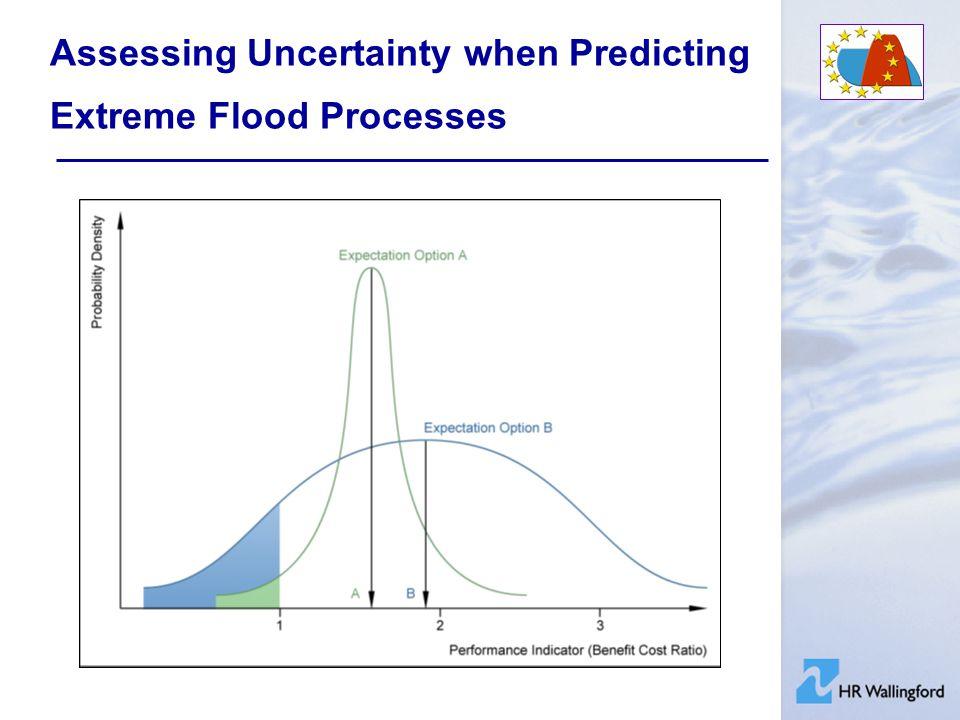 Risk & Uncertainty Sensitivity testing - HR Breach Example