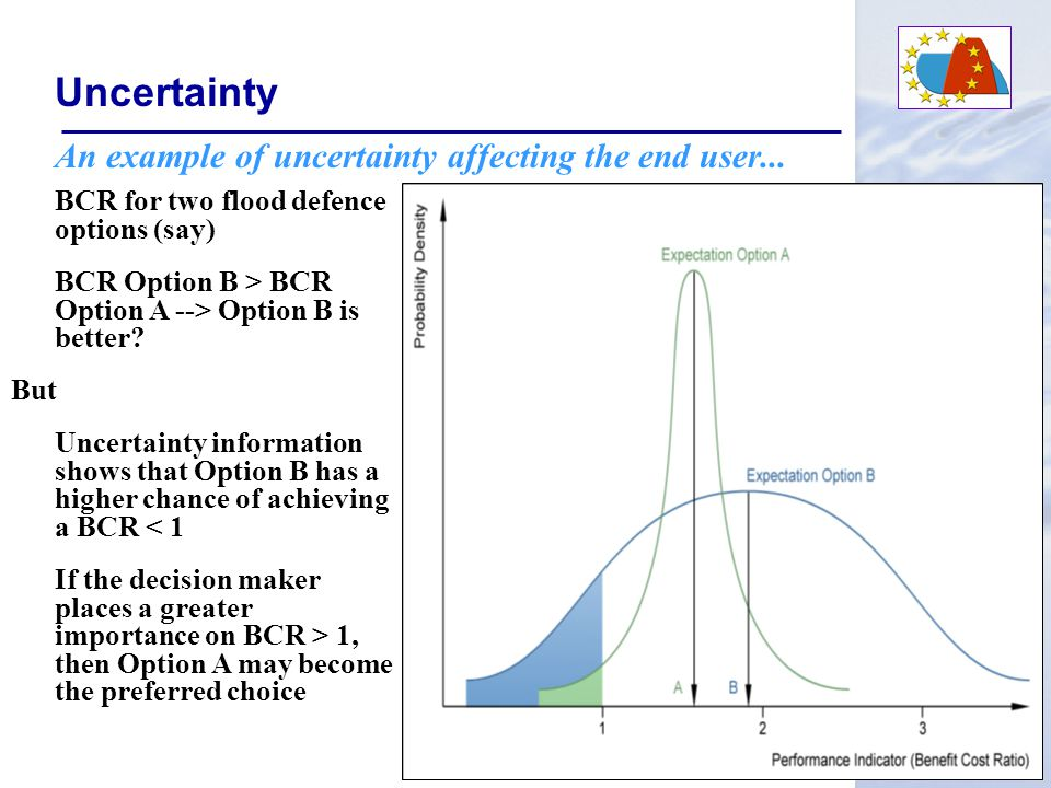 Uncertainty Sources of Uncertainty