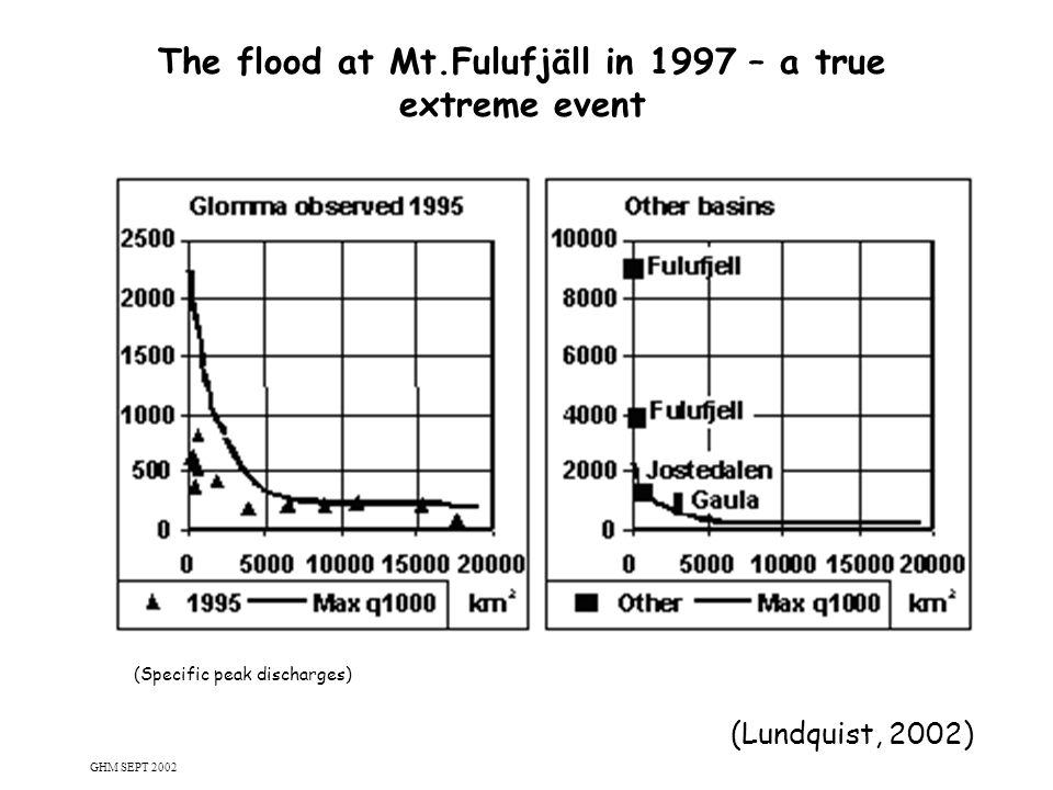 9 The flood at Mt.Fulufjäll in 1997 – a true extreme event (Lundquist, 2002) (Specific peak discharges) GHM SEPT 2002