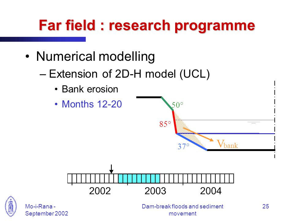 Mo-i-Rana - September 2002 Dam-break floods and sediment movement 25 Far field : research programme Numerical modelling –Extension of 2D-H model (UCL) Bank erosion Months 12-20 50° 37° 85° V bank