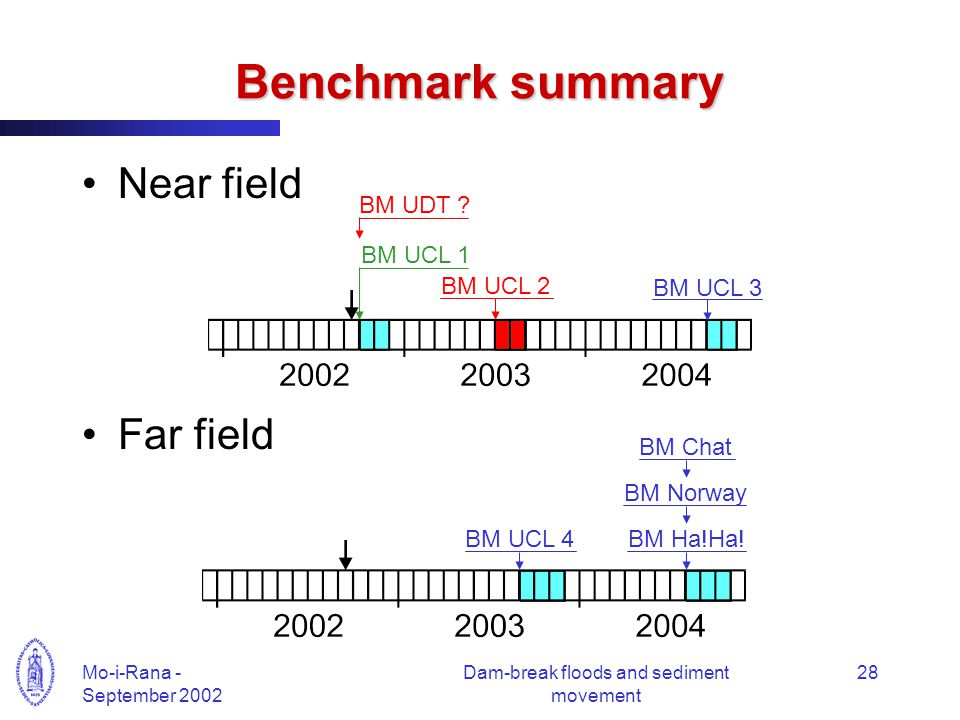 Mo-i-Rana - September 2002 Dam-break floods and sediment movement 28 Benchmark summary Near field Far field BM Ha!Ha.