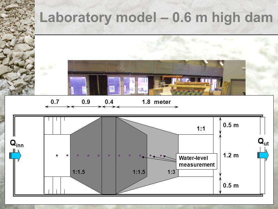 Laboratory model – 0.6 m high dam 1:31:1.5 1:1 Water-level measurement 1:1.5 1.8 meter0.40.90.7 Q ut Q inn 0.5 m 1.2 m