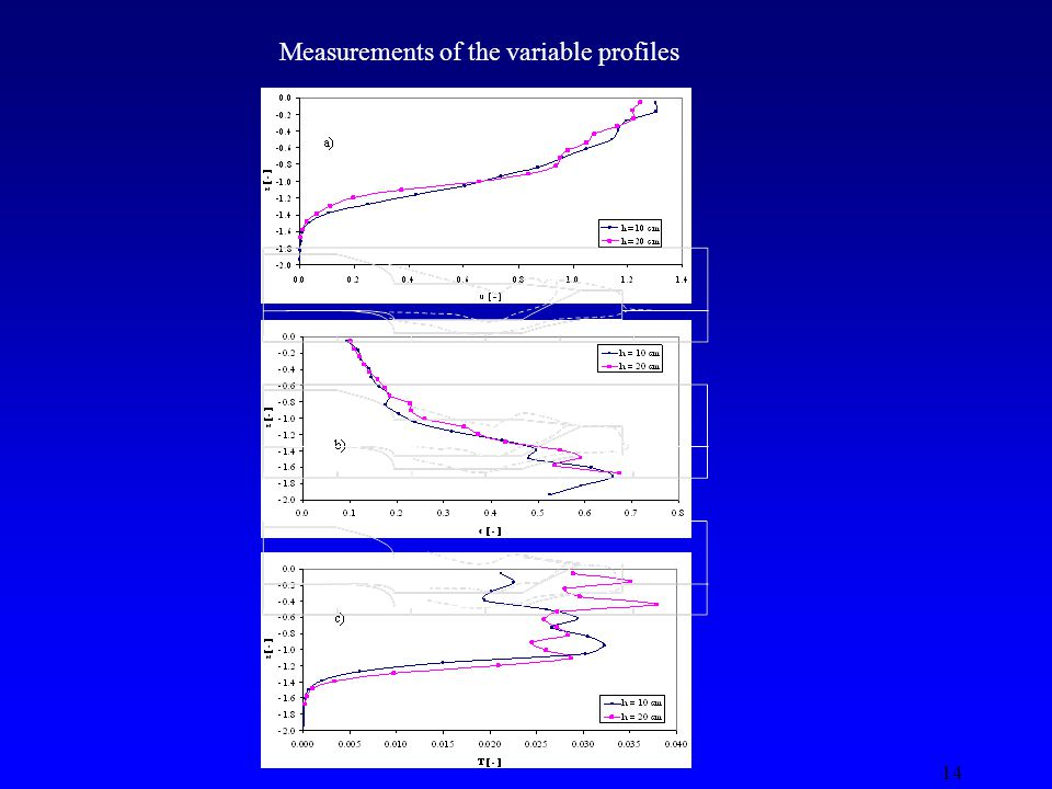 14 Measurements of the variable profiles