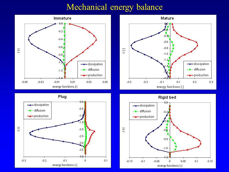 7 Bimodal material: quasi-uniform conditions and adaptation