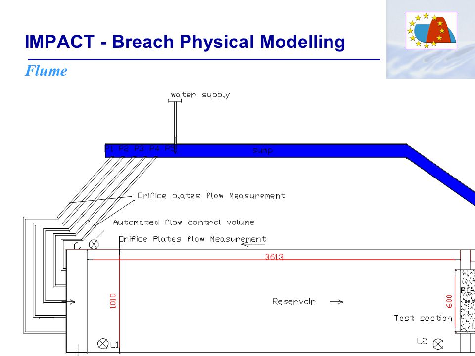 IMPACT - Breach Physical Modelling Data Collection